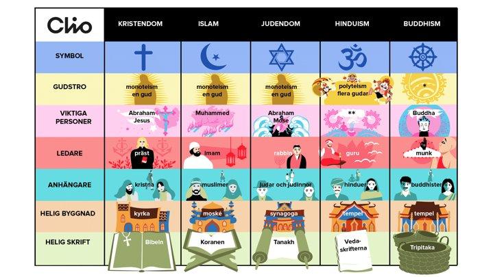 Världsreligionerna.